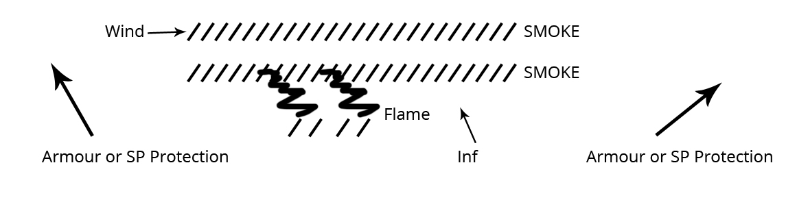 Diagram showing recommendation on how to use smoke with crocodiles